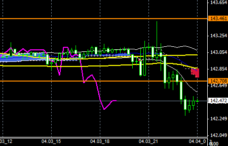 FXEURJPY140403END