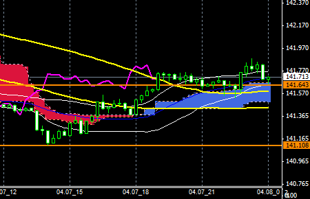FXEURJPY140407END