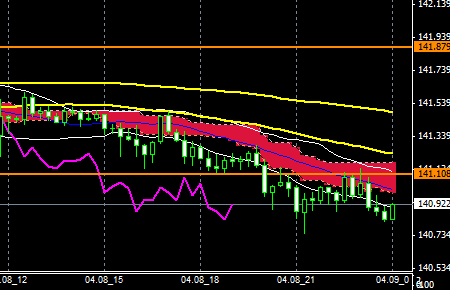 FXEURJPY140408END