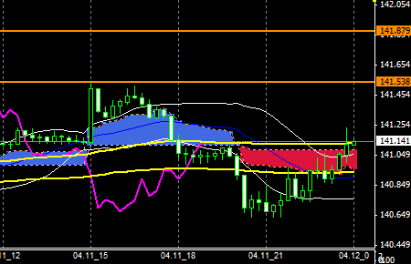 FXEURJPY140411end