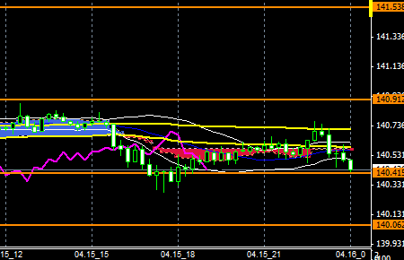 FXEURJPY140415END