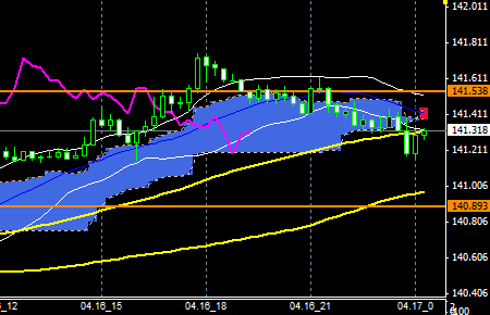 FXEURJPY140416END