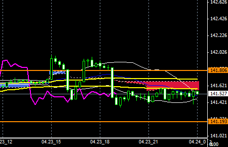 FXEURJPY140423END