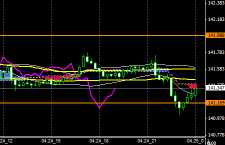 FXEURJPY140424end