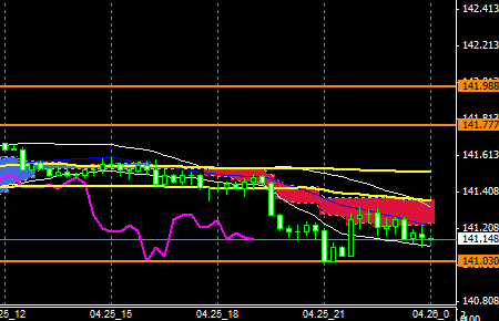 FXEURJPY140425END