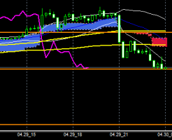 FXEURJPY140429END