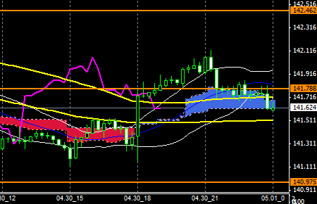 FXEURJPY140430END