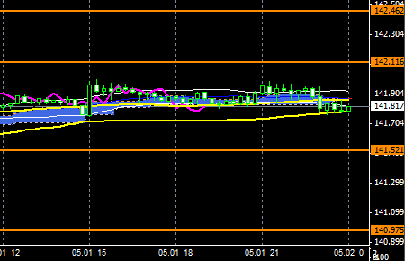 FXEURJPY140501END