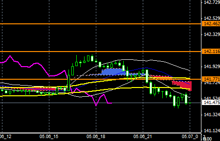 FXEURJPY140506END