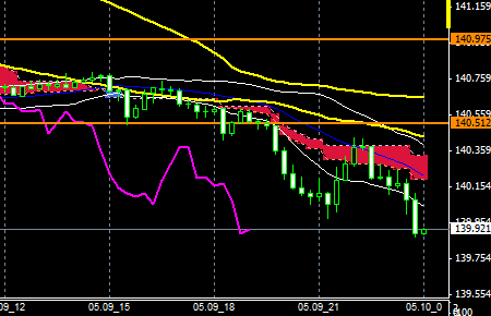 FXEURJPY140509END
