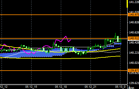 FXEURJPY140512END