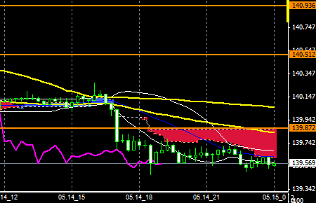 FXEURJPY140514END