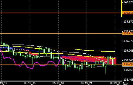 FXEURJPY140519END