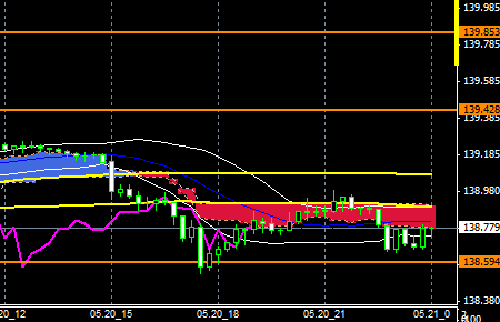 FXEURJPY140520END