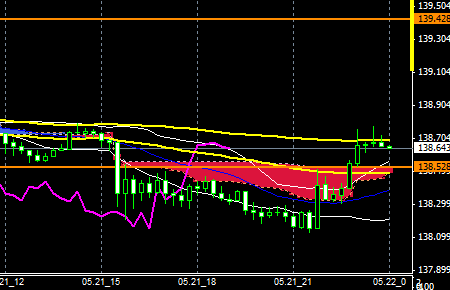 FXEURJPY140521end
