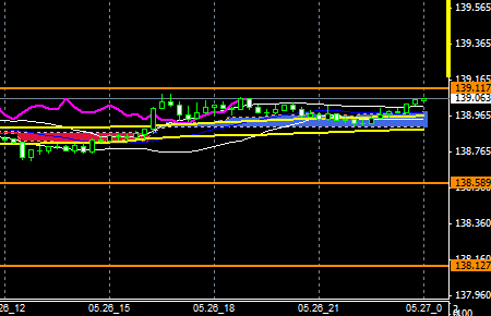 FXEURJPY140526END