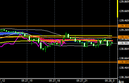 FXEURJPY140527end