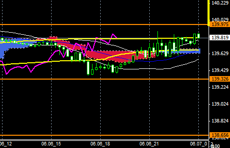 FXEURJPY140606END