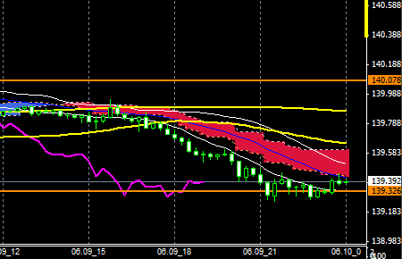 FXEURJPY140609END