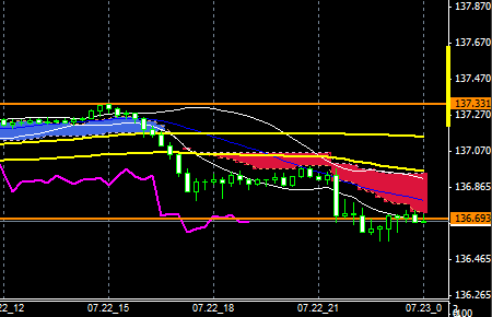 FXEURJPY140722END