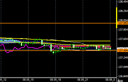 FXEURJPY140805END