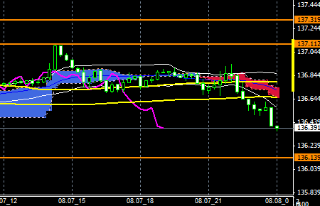 FXEURJPY140807END