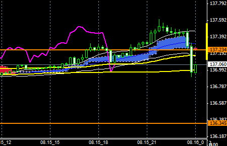 FXEURJPY140815end