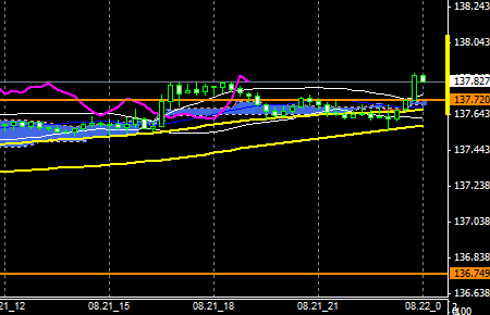 FXEURJPY140821end