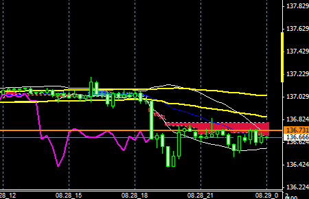FXEURJPY140828end