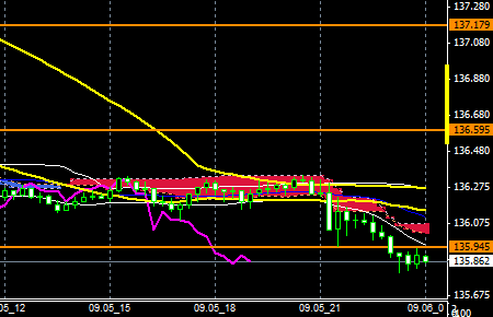 FXEURJPY140905end
