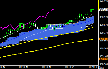 FXEURJPY140918END