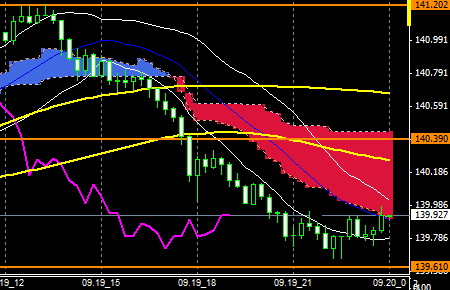 FXEURJPY140919END