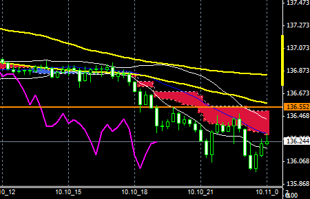 FXEURJPY141010end