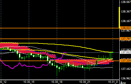 FXEURJPY141030END