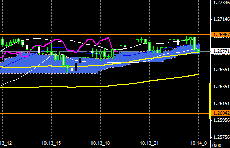 FXEURUSD141013END