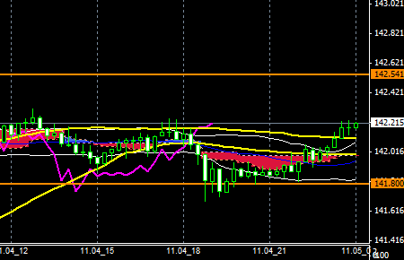FXEURJPY141104END