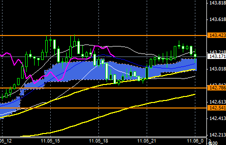 FXEURJPY141105END