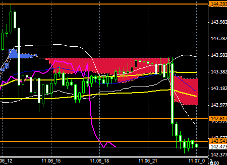 FXEURJPY141106END