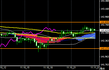FXEURJPY141110END