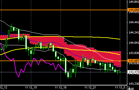 FXEURJPY141112END