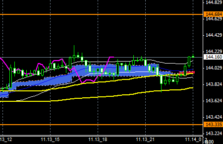 FXEURJPY141113END
