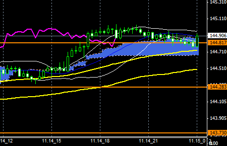 FXEURJPY141114end