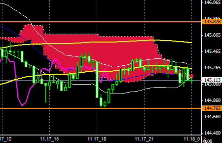 FXEURJPY141117END