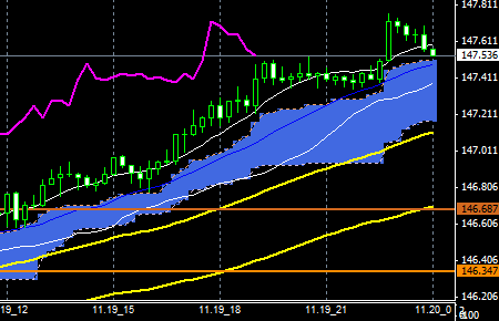 FXEURJPY141119END