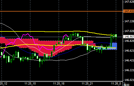 FXEURJPY141125END
