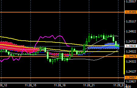 FXEURUSD141128END