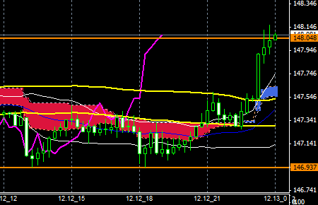 FXEURJPY141212END