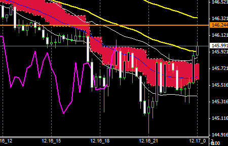 FXEURJPY141216END