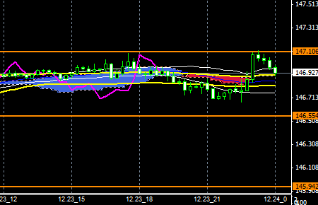FXEURJPY141223END