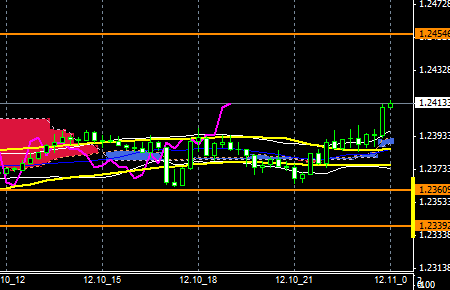 FXEURusd141210end